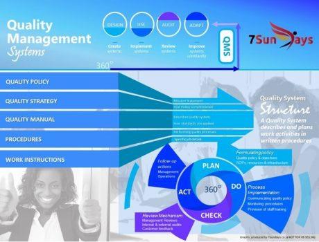 QMS Visual Communication